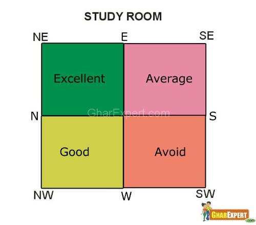 I woluld like to know which direction my son shld face sit - Best colour for study room ...
