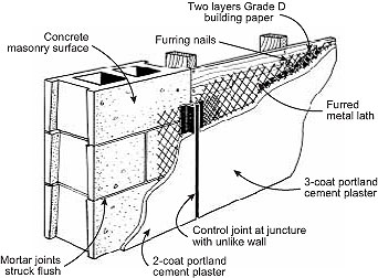 Use Of Solid Concrete Bricks