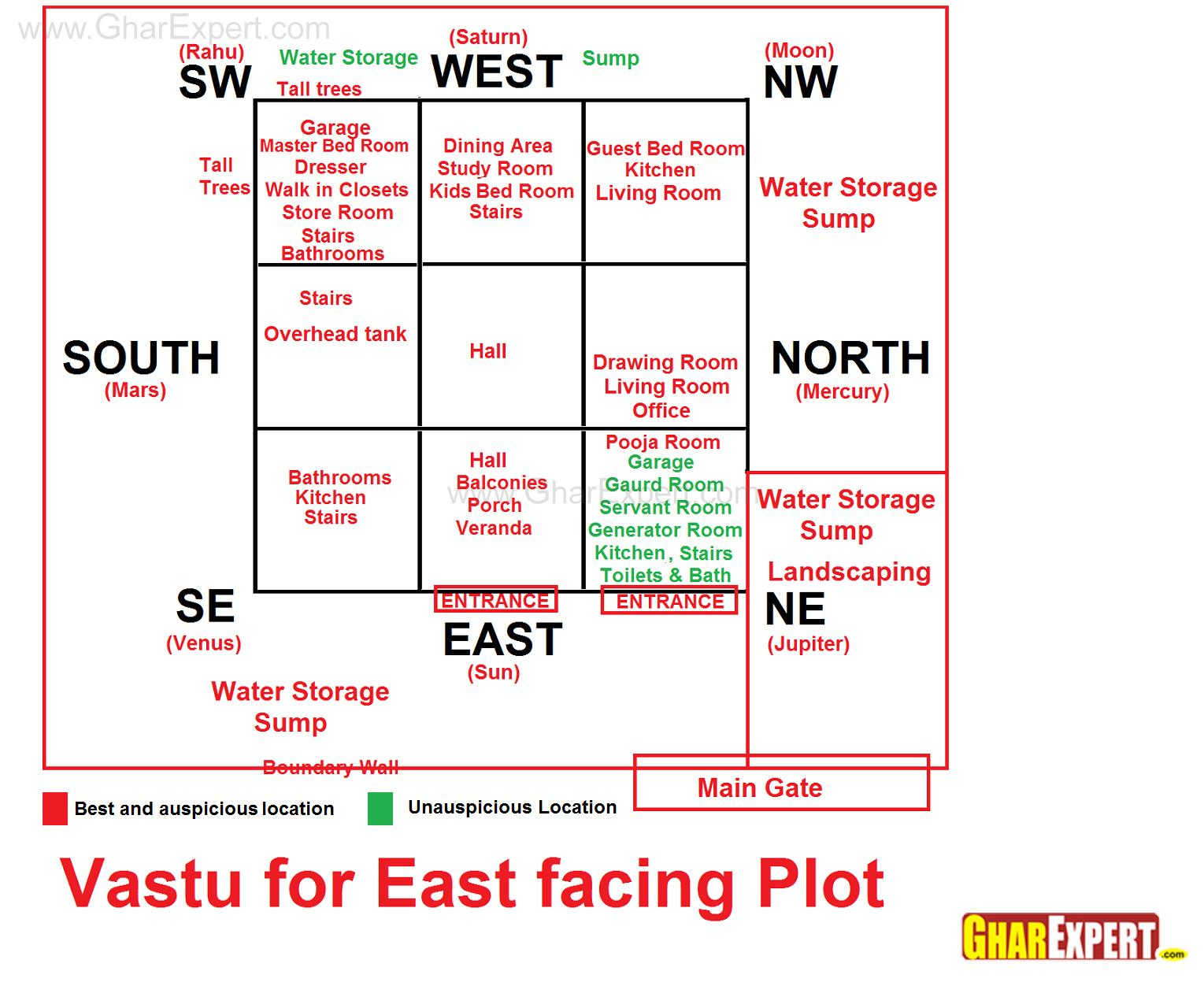 Vastu for east facing plot gharexpert Master bedroom in north east vastu