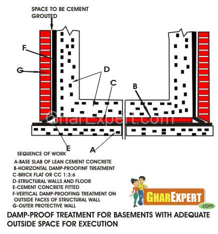 Basement Waterproofing Damp Proofing Basement Floor
