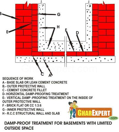 Waterproofing of Basement