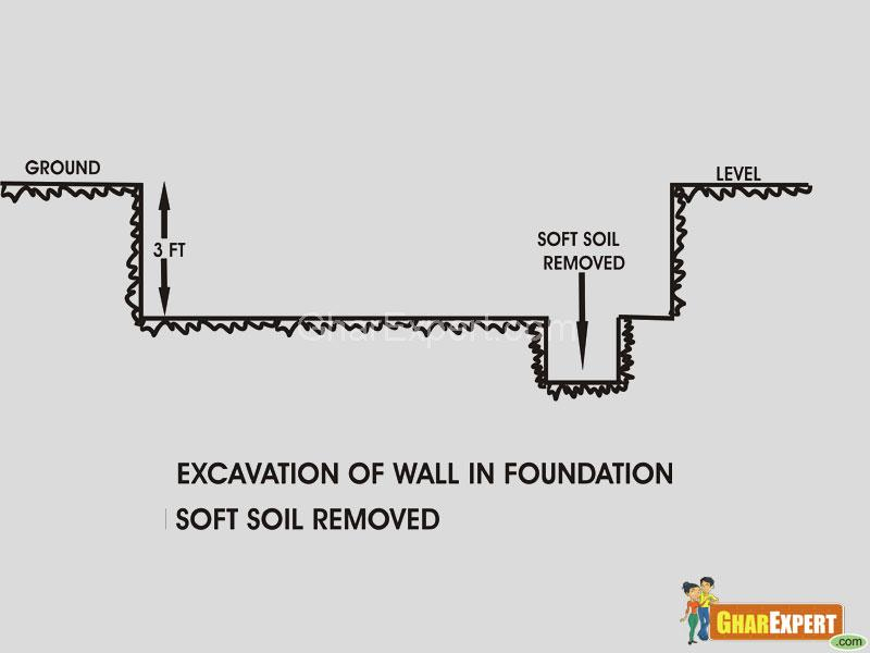 Foundation of building- remove soft soil