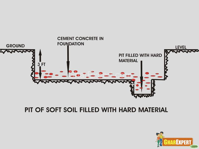 Foundation of building-fill soft soil pit
