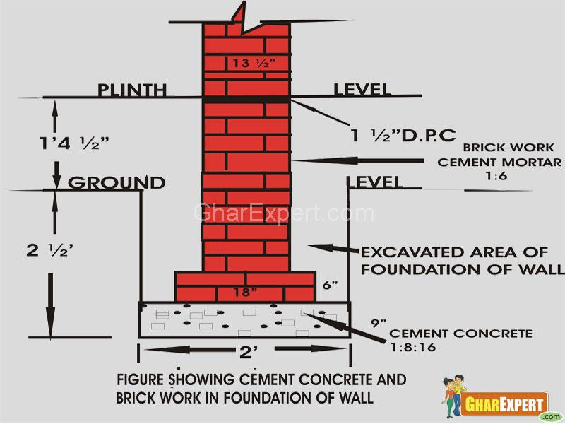 Foundation of building-brick work