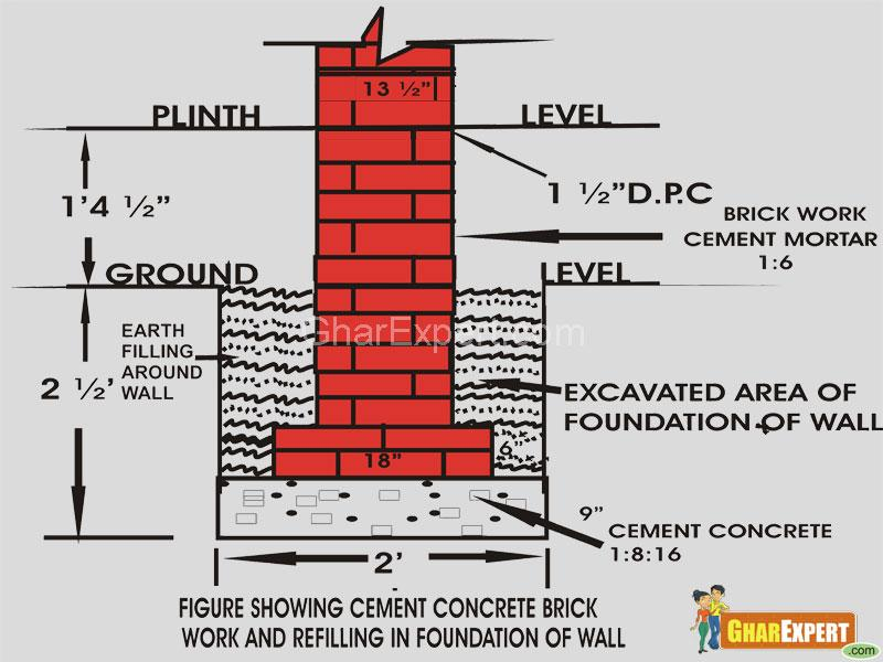 Foundation of building-filling of foundation