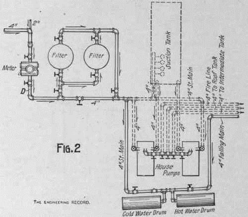 Plambing diagram showing pipes
