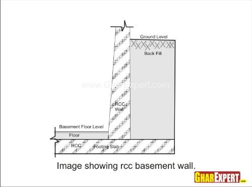 Rcc Retaining Wall : Basement walls foundation wall