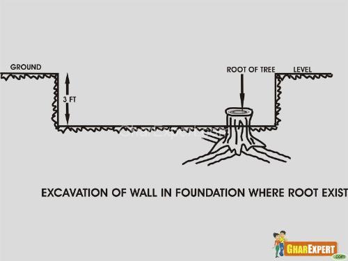 Excavation of walls