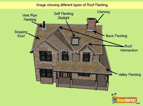 Roof Flashing Flashing A Roof Roofing Flashing