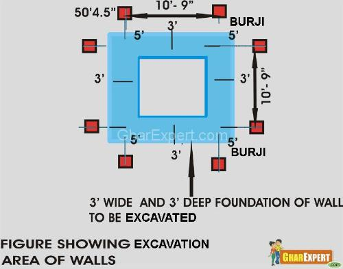 Demarcation of foundation walls