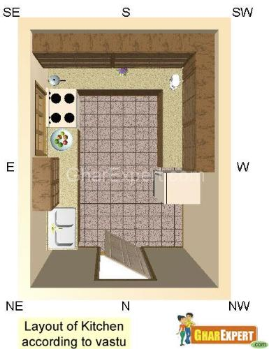 Vastu for kitchen Layout