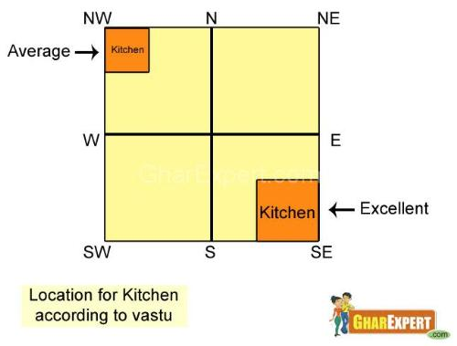 South Wall Decoration According To Vastu : Kitchen vastu tips for