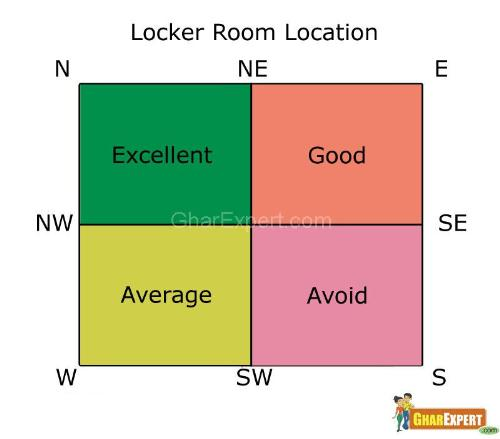 Vastu locker room