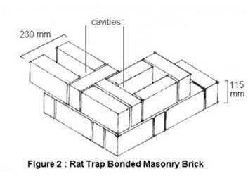 Rattrap bond brick rat trap bond strength rat trap bonding rat rattrap bond saves consumption of bricks by 18 and cement by 24 as compared to conventional english bond in addition to being lighter by 25 in weight ccuart Choice Image