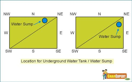 vastu for under ground water tank