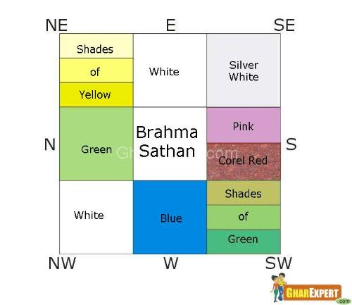 Vastu colours