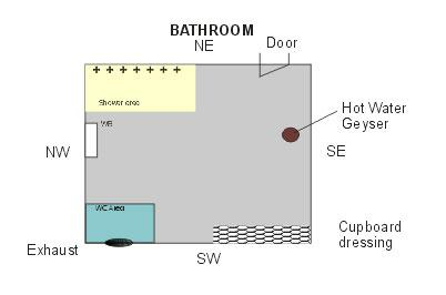 Layout of bathroom according to vastu