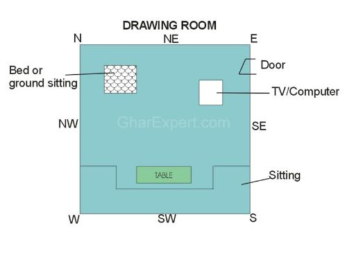 Living room vastu vastu for living room vastu vastu for Living room vastu