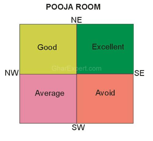 The room should be on ground floor , not on first floor or in basement ...