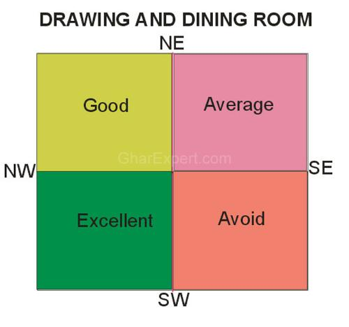 Vastu For Dining Room