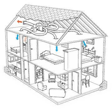 How To Properly Install A Condensate Line Trap further Grho 013 as well Heating Ac furthermore Txv Sensing Bulb Location likewise 98592 Variable Air Volume Systems. on air conditioning system diagram