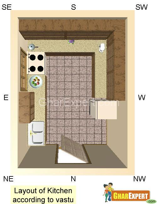 vastu kitchen color layout of kitchen according to vastu gharexpert 3120